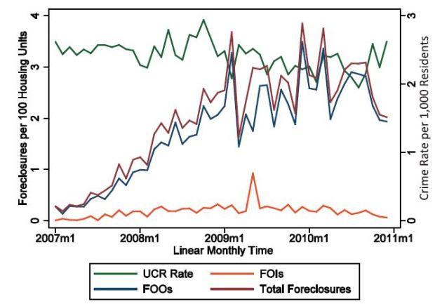 chamberlain_housingdisinvestmentcrime_graph